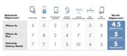 Wymiana szybki i ekranu - Samsung Iphone - test wytrzymałości